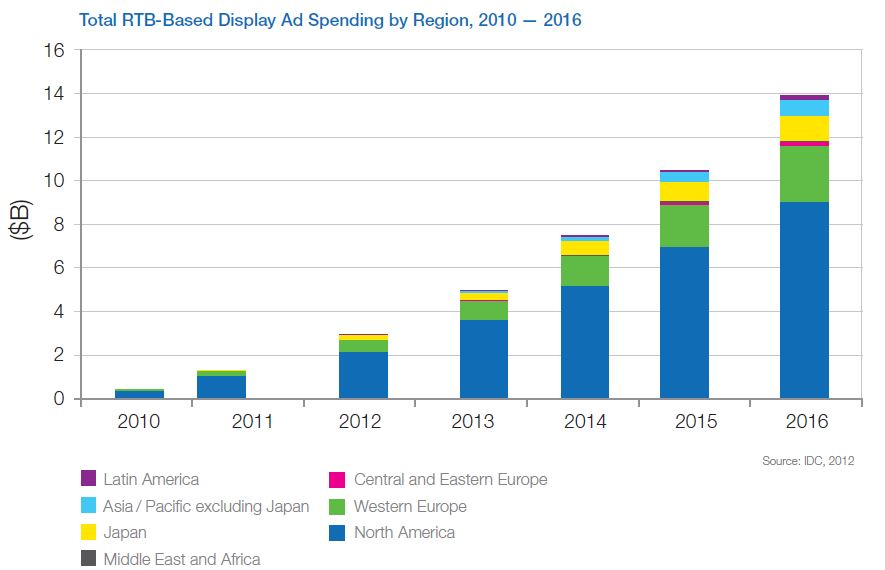 "(Quelle: IDC 2012: ""Real Time Bidding in the US and the world 2011-2016)"